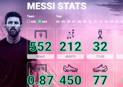 Статистика Лионеля Месси: голы, матчи, передачи…